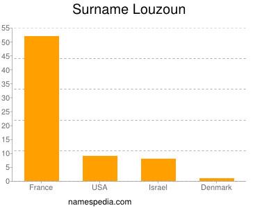 Surname Louzoun