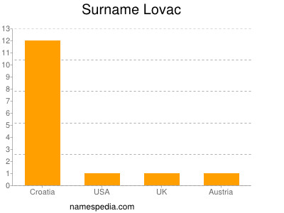 Surname Lovac