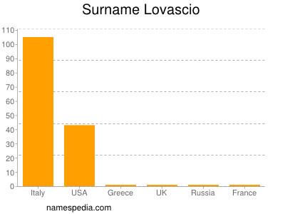 Surname Lovascio