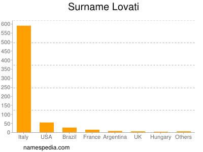 Surname Lovati