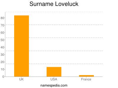 Surname Loveluck