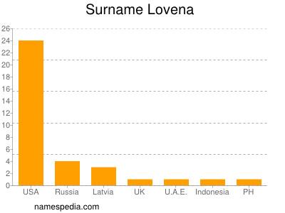 Surname Lovena