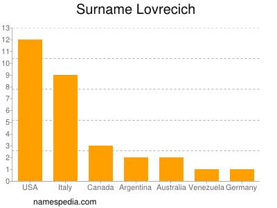 Surname Lovrecich