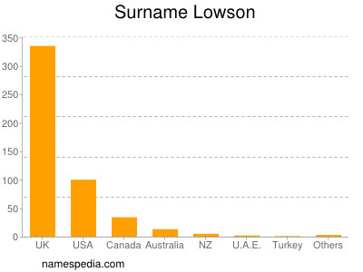 Surname Lowson