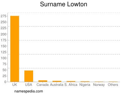 Surname Lowton