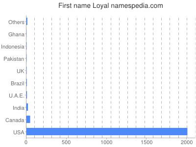 Given name Loyal