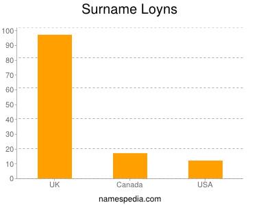 Surname Loyns