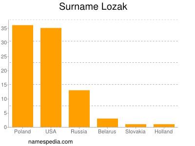 Surname Lozak