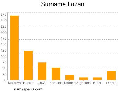 Surname Lozan