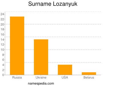 nom Lozanyuk