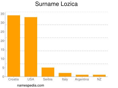 Surname Lozica