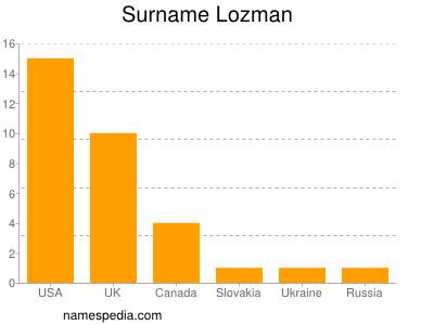 Surname Lozman