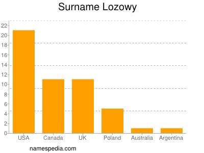 Surname Lozowy