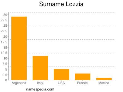 Surname Lozzia