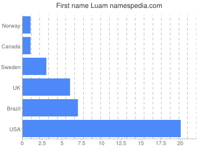 Given name Luam