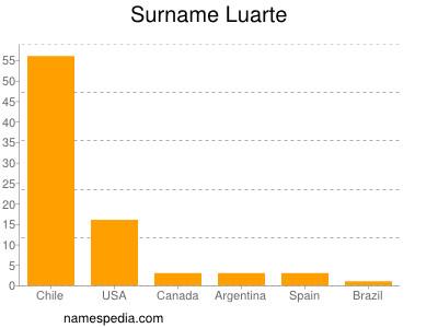 Surname Luarte