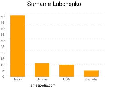 Surname Lubchenko