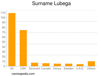 Familiennamen Lubega