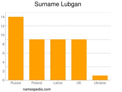Surname Lubgan