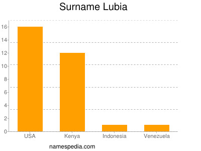 Surname Lubia