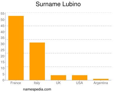 Surname Lubino
