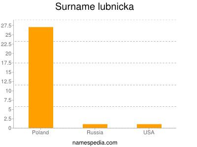 Surname Lubnicka
