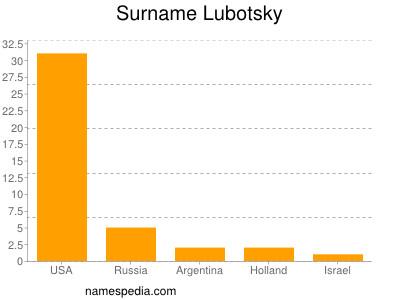 Surname Lubotsky