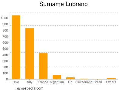 Surname Lubrano