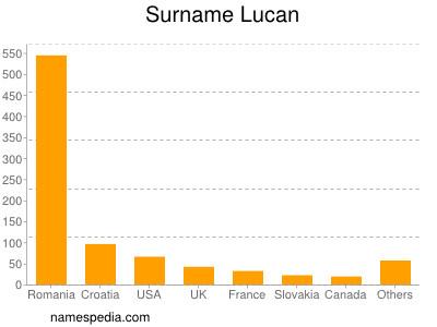 Surname Lucan