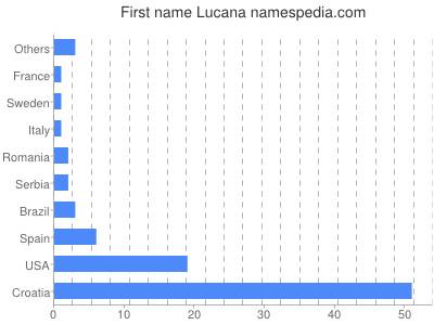 Given name Lucana