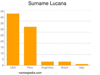 Surname Lucana