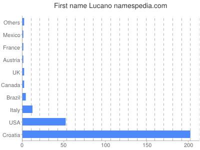 Given name Lucano