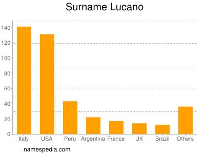 Surname Lucano
