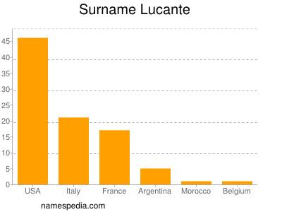 Surname Lucante