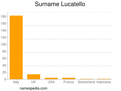 Surname Lucatello