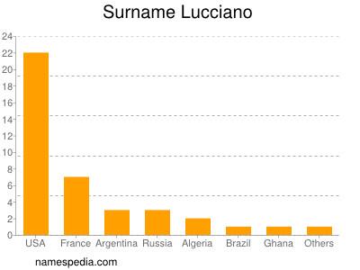 Surname Lucciano