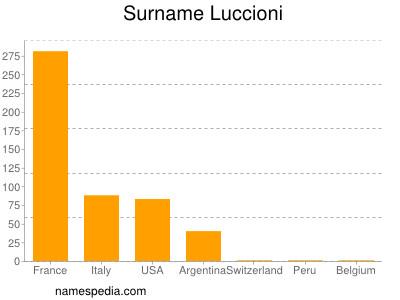 Surname Luccioni