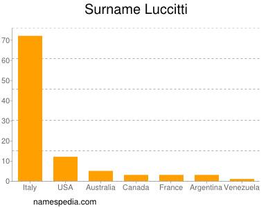 Surname Luccitti