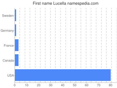 Given name Lucella