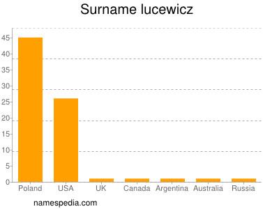 Surname Lucewicz