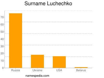 Surname Luchechko