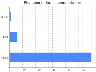 Given name Luchezar