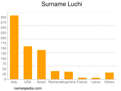 Surname Luchi
