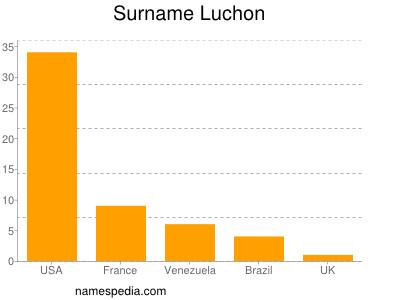 Surname Luchon