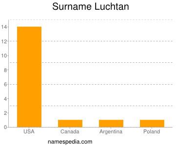 Surname Luchtan
