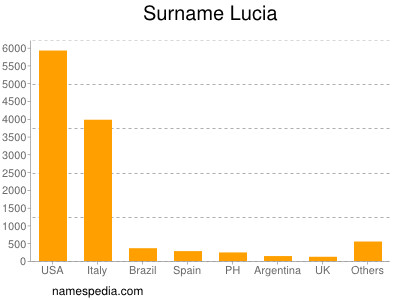 Surname Lucia