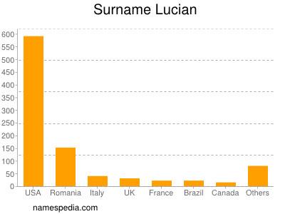 Surname Lucian