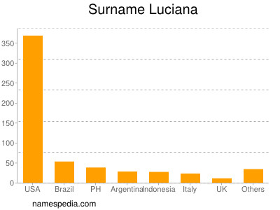 Surname Luciana
