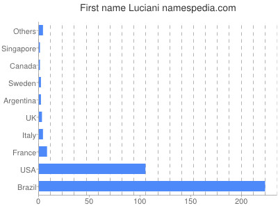 Given name Luciani