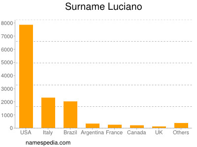 Surname Luciano